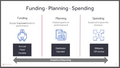 Budgeting Webinar Pillars